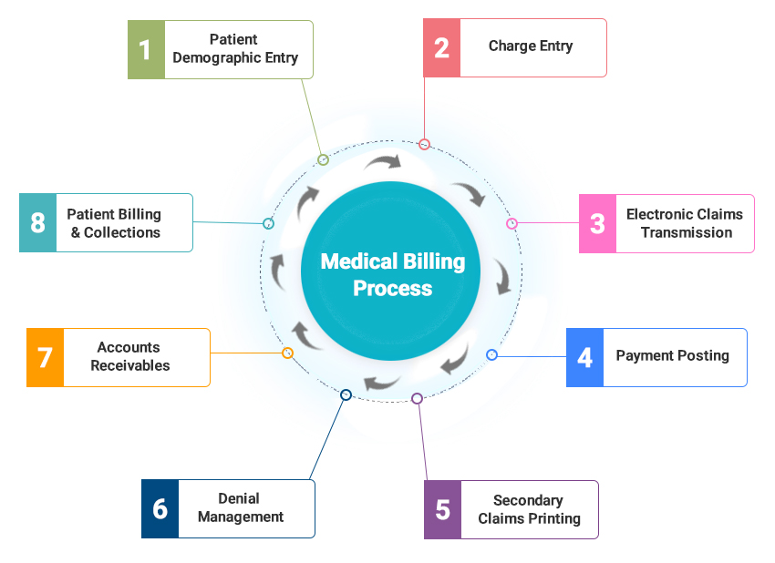 The Medical Billing Process - Step By Step