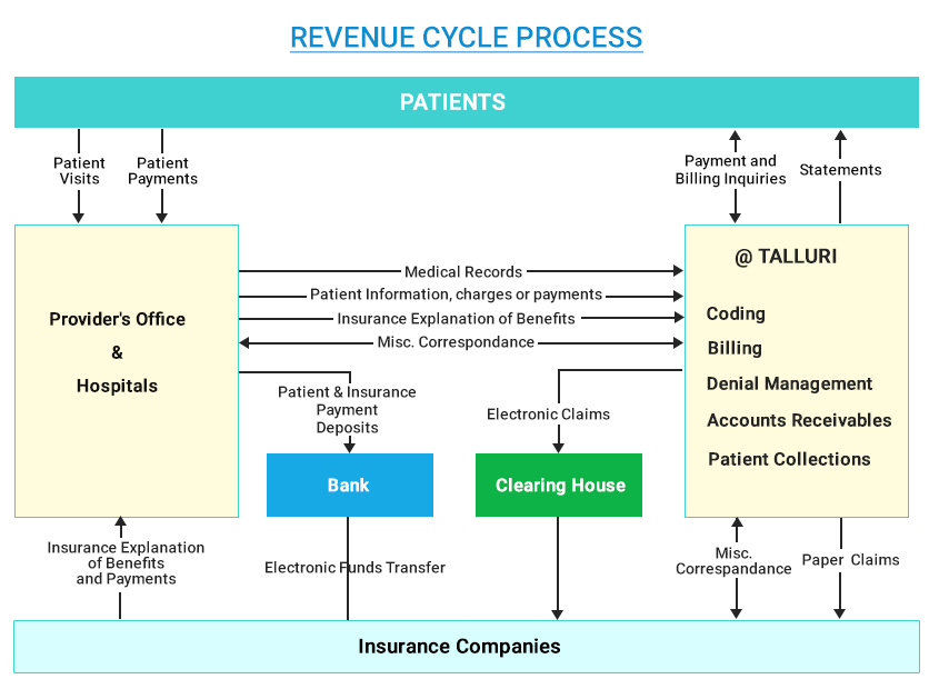 revenue cycle We've partnered with nthrive education and hfma to offer an innovative way to improve your revenue cycle management through engaging education and workforce development.